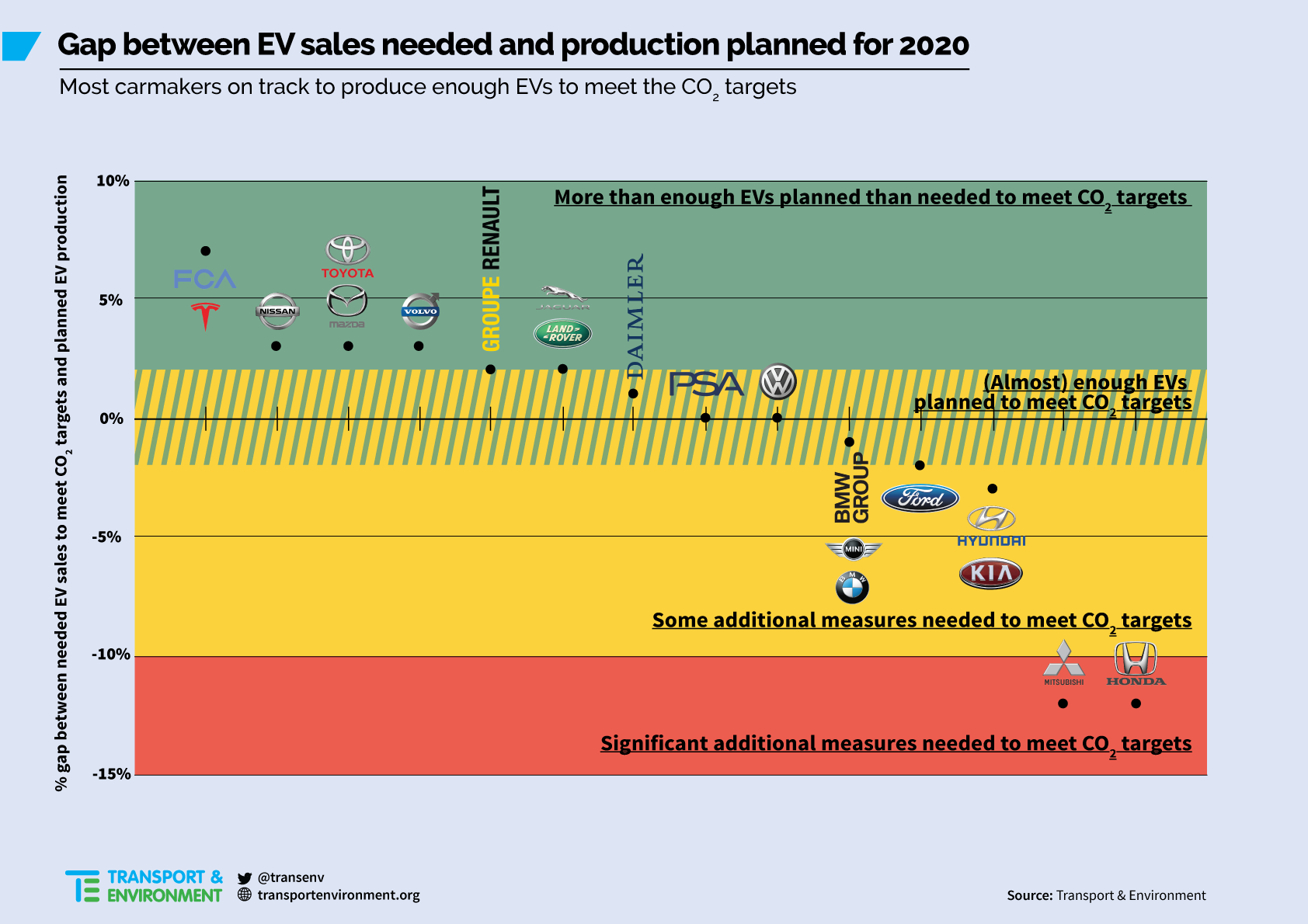 T&E gap EV production 2020